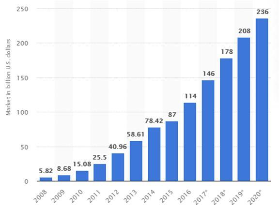 퍼블릭 클라우드 시장 규모 [출처: statista]