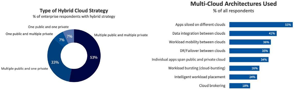 하이브리드 멀티 클라우드 운영 전략 및 실제 활용 현황