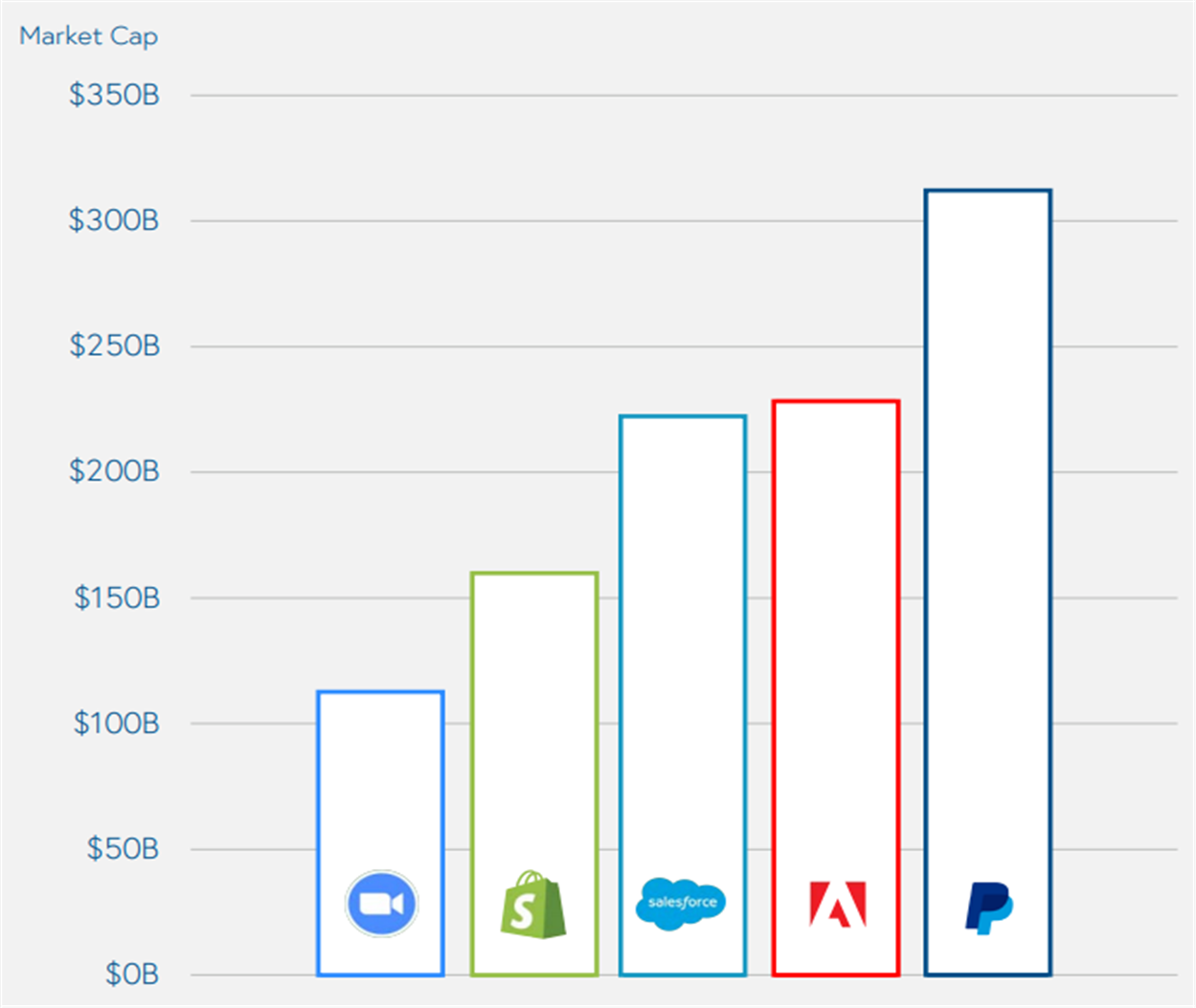 5대 퍼블릭 클라우드 기업의 기업 가치
