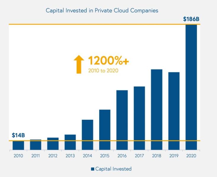 프라이빗 클라우드 시장에 투자한 자금 규모