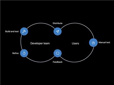 전체 앱 주기에서의 지속적인 통합 (출처: 애플)