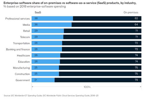 산업별 엔터프라이즈 소프트웨어 도입현황 (2018년 데이터기준, 출처: IDC)