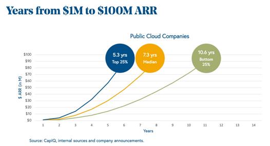 1억 달러 ARR 달성 평균 기간 (출처: CapIQ)