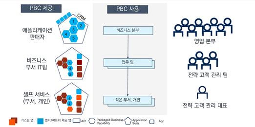 컴포저블 기업 애플리케이션 사용 사례