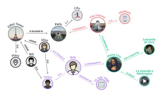 AWS 넵튠의 지식 그래프 사용 예 (출처: AWS 넵튠)
