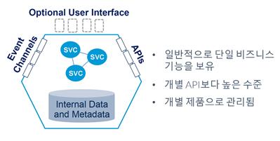 비즈니스 기능성 패키지(PBC)의 일반 구성
