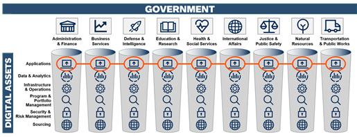 정부 조직의 디지털 자산 분산화 현황 (출처: 가트너)