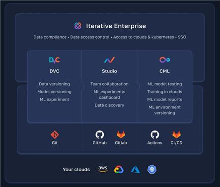 이터레이티브가 제공하는 서비스들 (출처: 이터레이티브)