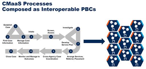 사례관리 프로세스의 과정을 PBC로 전환