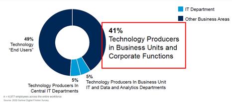 기업 내 기술 역할 인력 분포 (출처: 가트너 디지털 서베이)