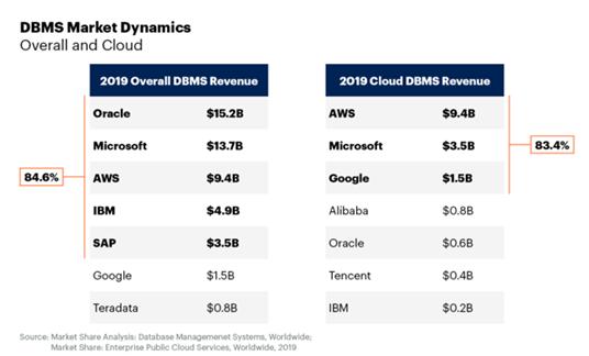 2019년 전체 DBMS 시장 역학 조사 (출처: 가트너)