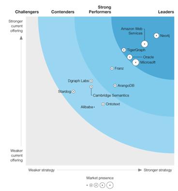 포레스트 리서치가 평가한 그래프 데이터 플랫폼 Q4 2020 (출처: 포레스트 리서치)