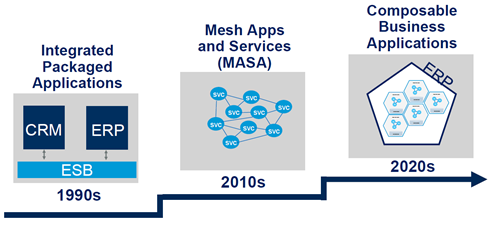 비즈니스 애플리케이션의 진화 (출처: 가트너 웨비나)